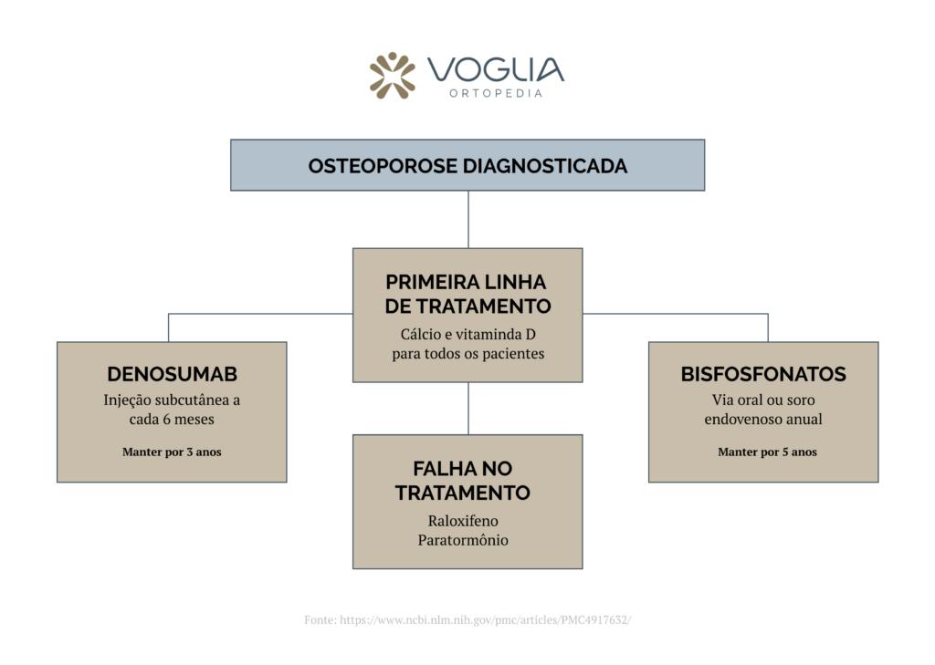 Diagrama - Osteoporose diagnosticada